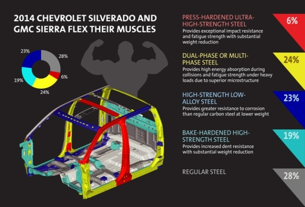 2014 Silverado and Sierra Get Lean and Mean
